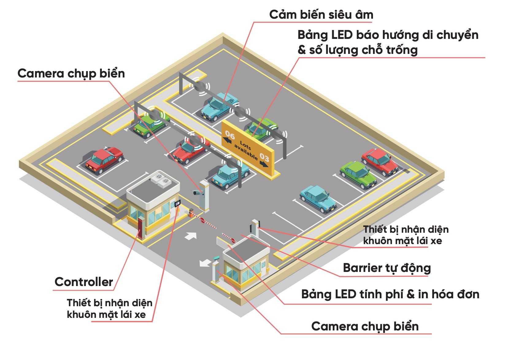 Aiparking Mo Hinh Tong Quat