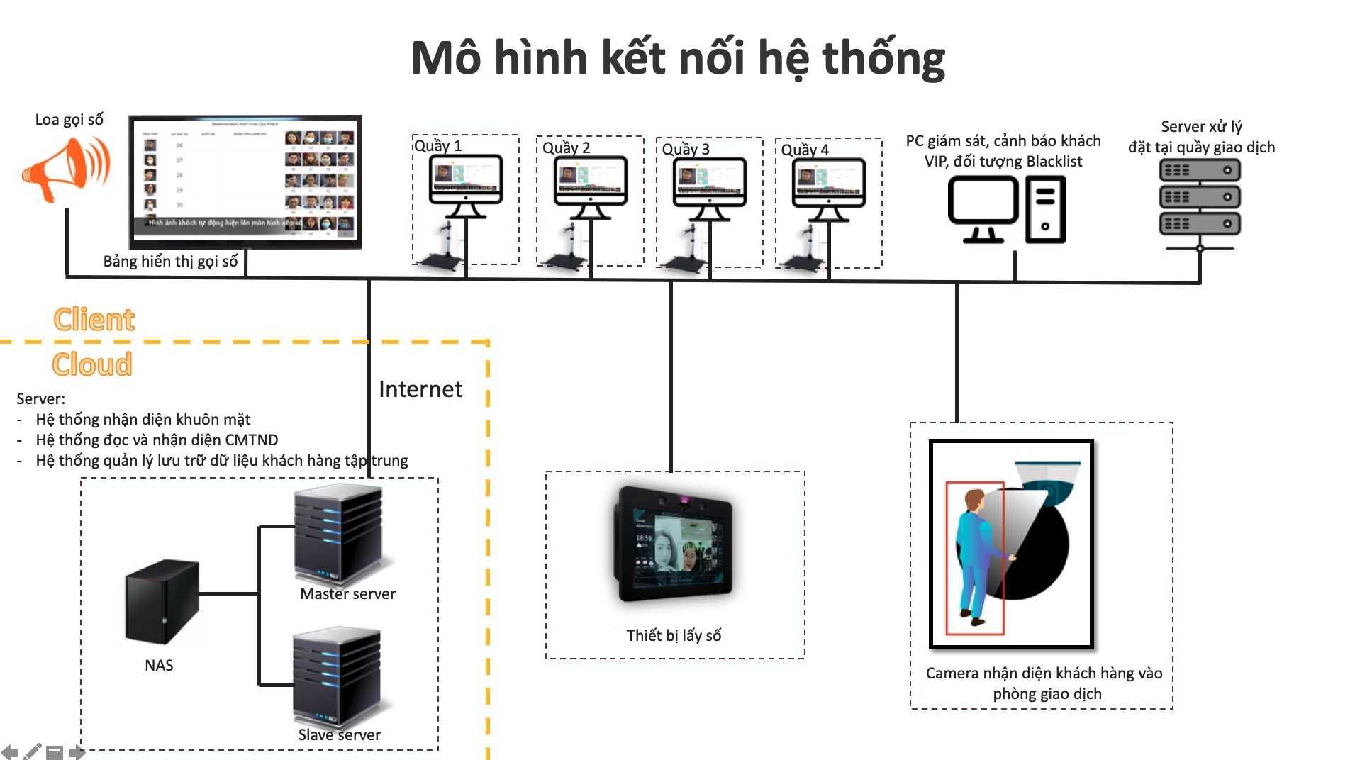 Mo Hinh Biqueue
